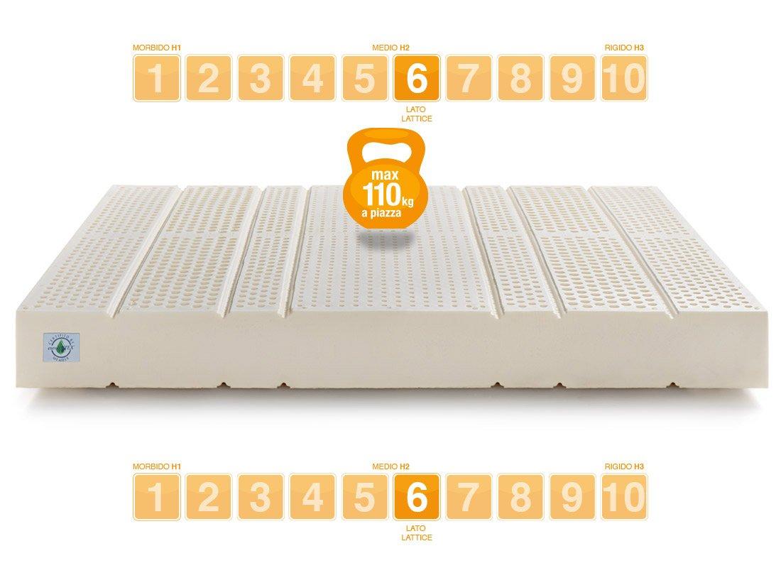 Materasso Lattice SEVENLIFE 20 Eurolatex - Marcapiuma