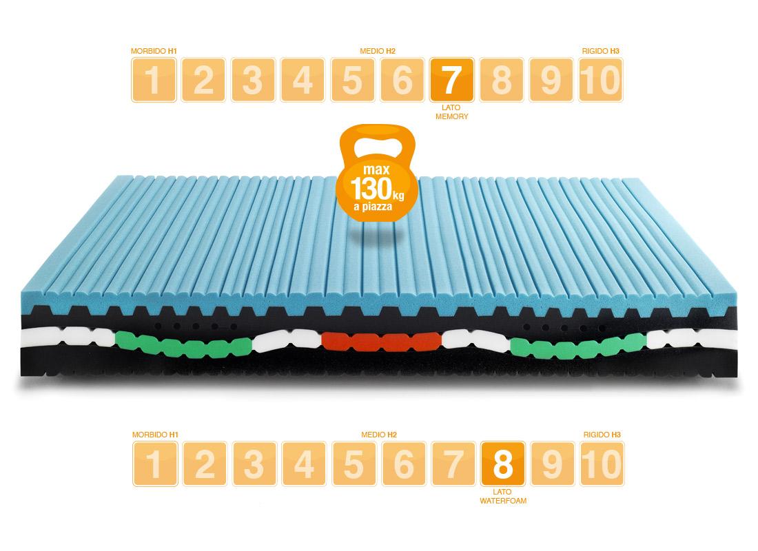 Materasso Memory modello N110 portanza media - Marcapiuma
